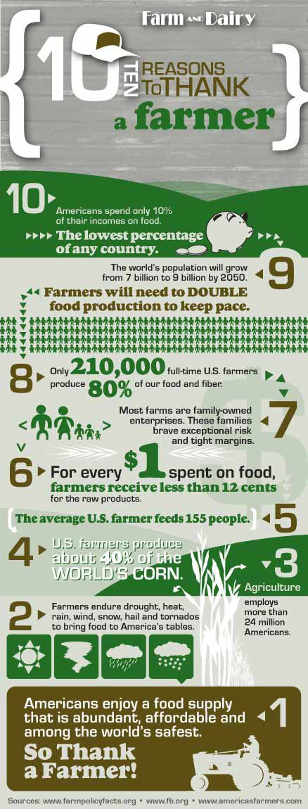 10 Reasons to Thank a Farmer infographic