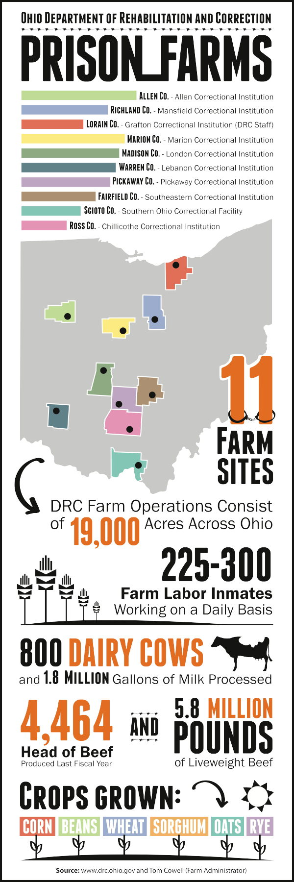 Prison Farms InfoG