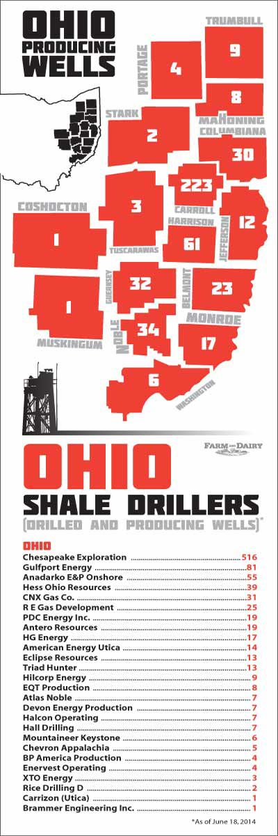 Ohio Shale Drillers