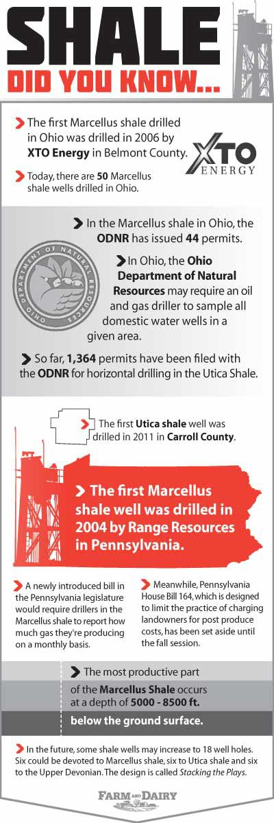 Shale Facts Infographic