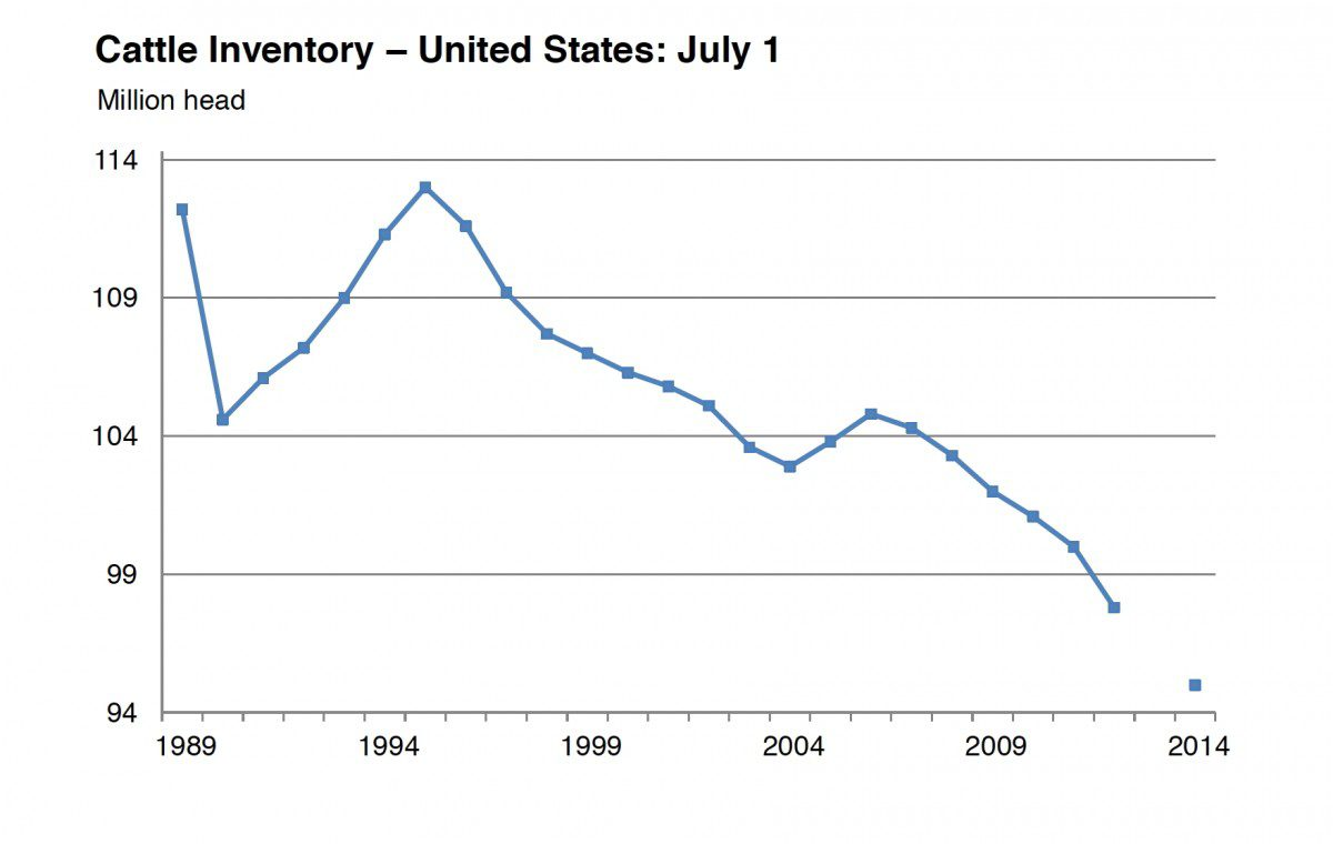 U S Cattle Inventory With tighter cattle supplies
