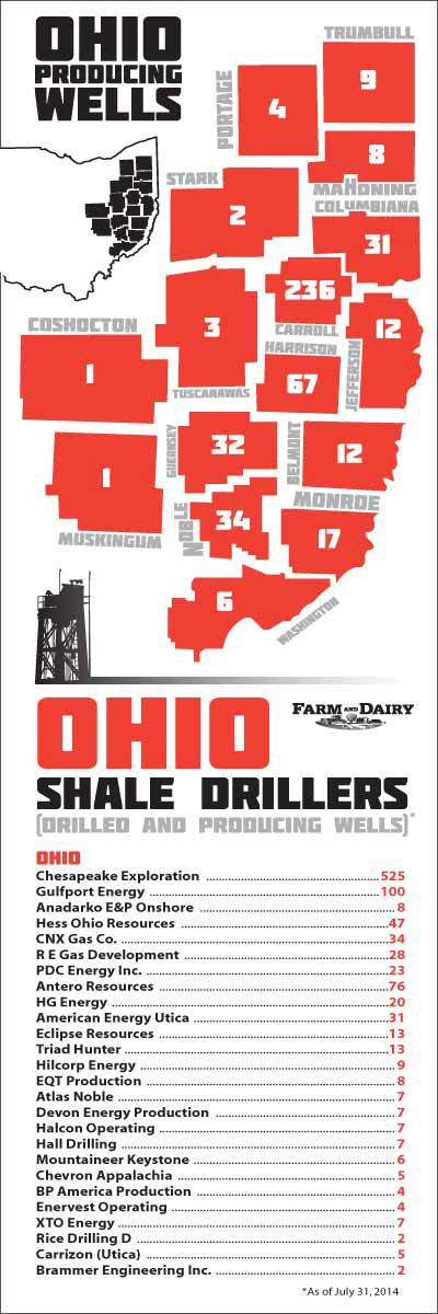 Ohio-Shale-Drillers